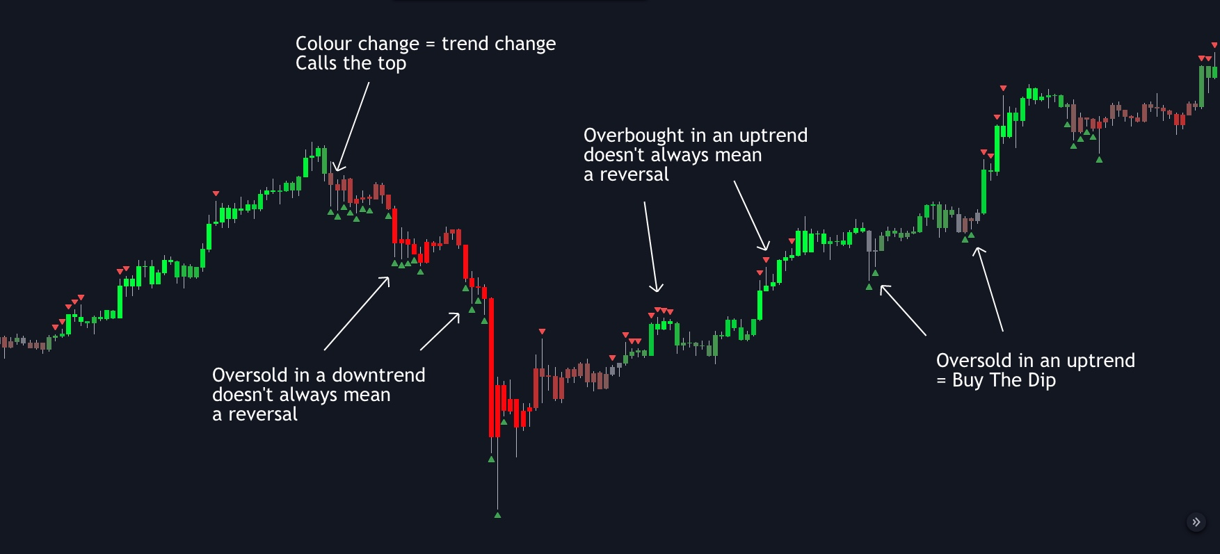 Price Action Trend Overlay | Simple