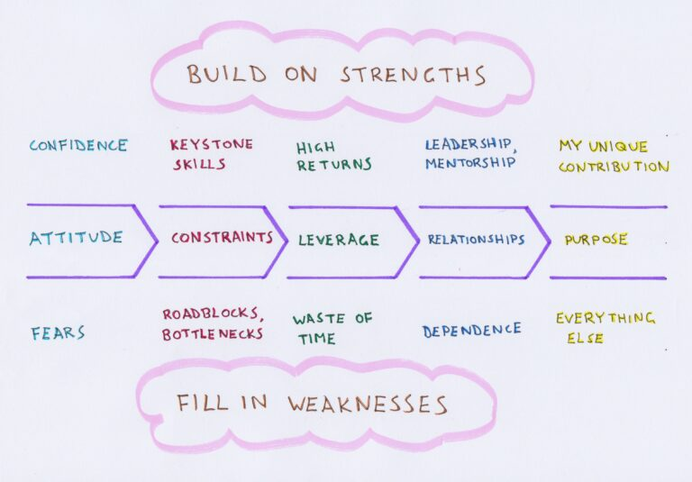 Diagram of personal strengths and weaknesses