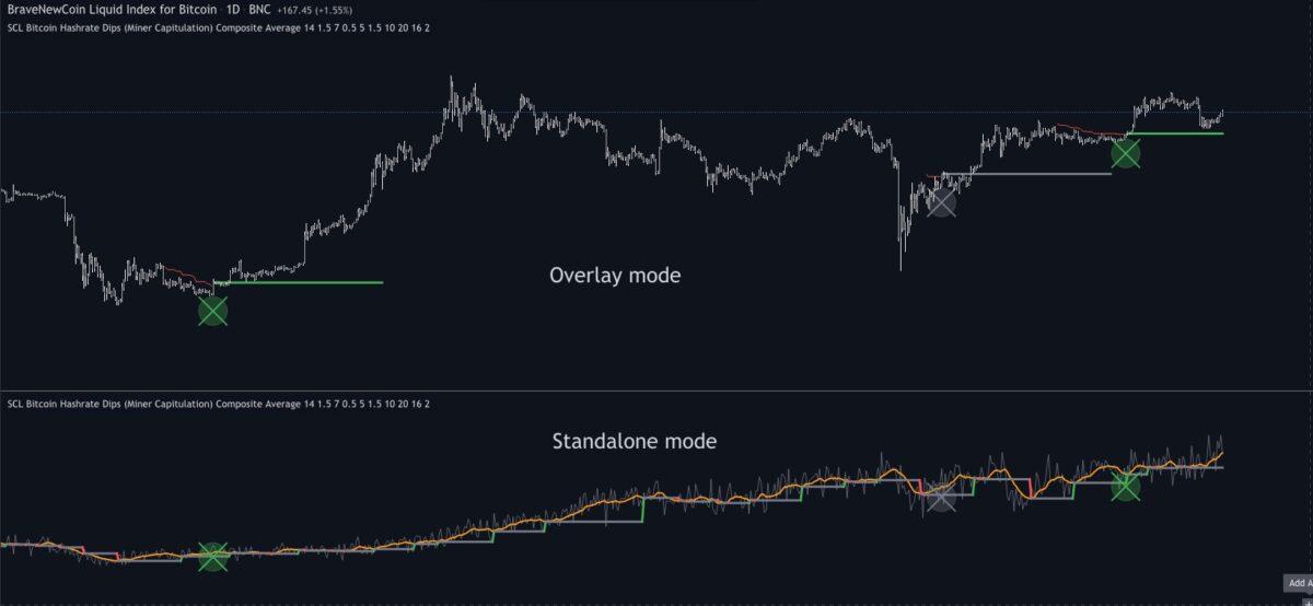 Bitcoin Hashrate Indicator